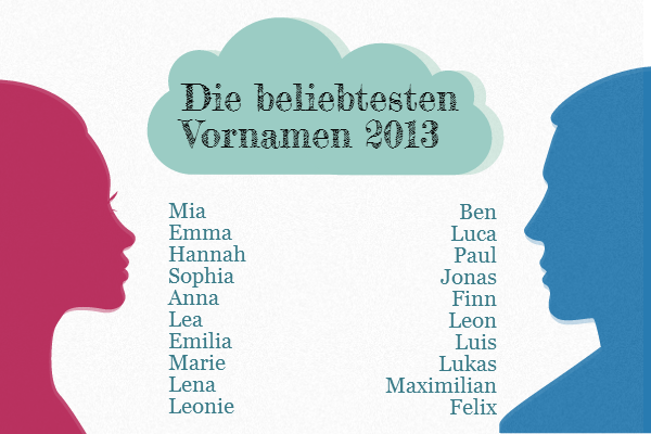 Germany's top baby names 2013